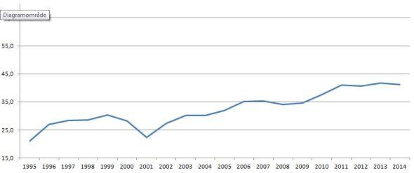 blog floorball udvikling ungdom procentdel