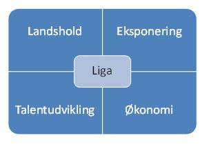 blog formål med liga1