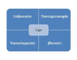 blog formål med liga2