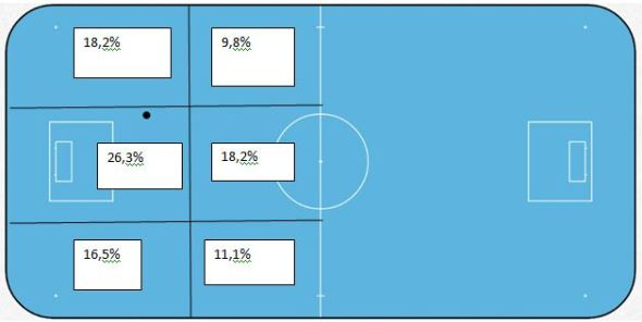 floorball-skud-stat-tjekkiet1