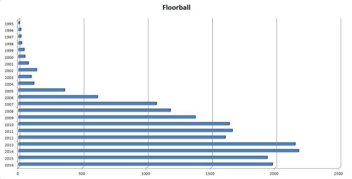 blog-data-medier-floorball