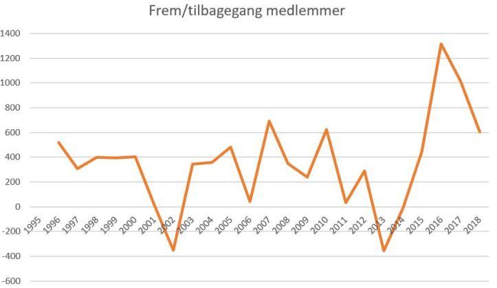 blog floorball medlem 1995-2018 frem og tilbagegang
